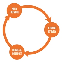 Discipleship Cycle